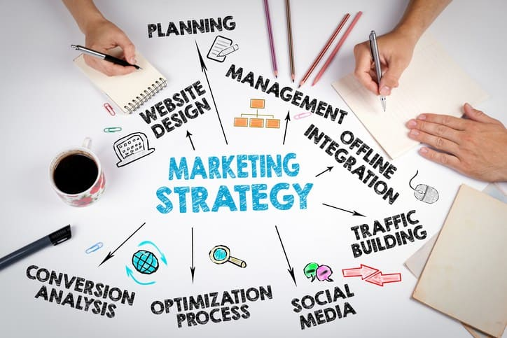 Connected Marketing Strategy developed in 7 Critical Steps